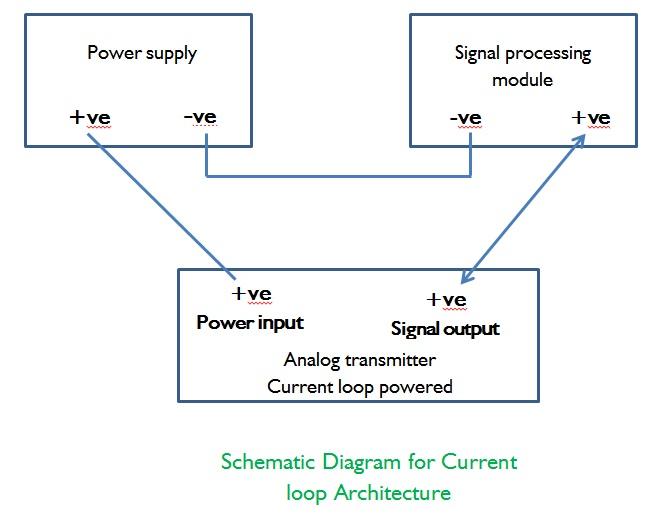 Current Loop Analog Signal Architecture Ek Engineering