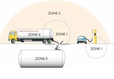 Hazardous Area Classification - ATEX, UL, NFPA Standards